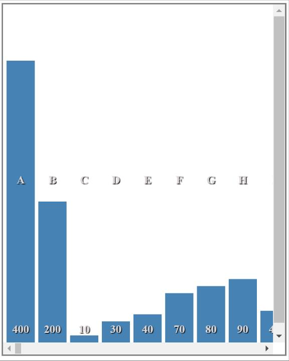Simple Vertical Html Bar Chart | Z Data Tech